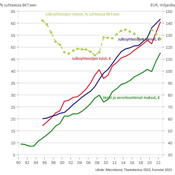Suomi - Julkisyhteisöjen menot ja tulot 1990-